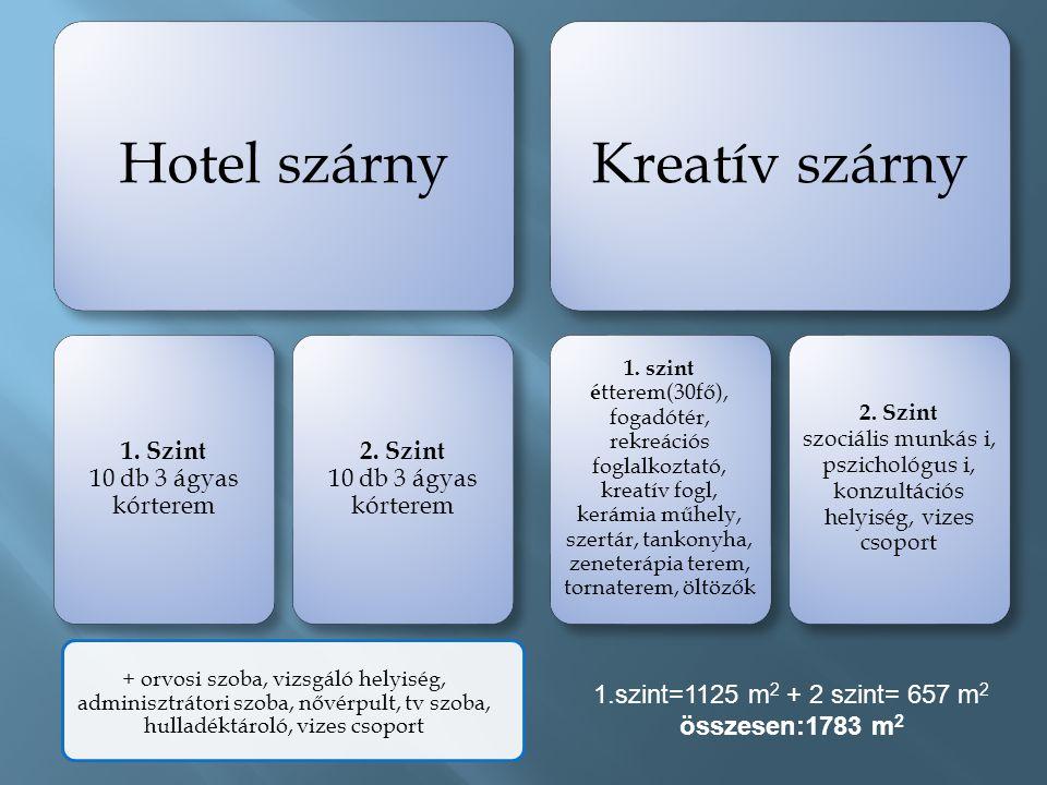 Hotel szárny 1. Szint 10 db 3 ágyas kórterem 2. Szint 10 db 3 ágyas kórterem Kreatív szárny 1.