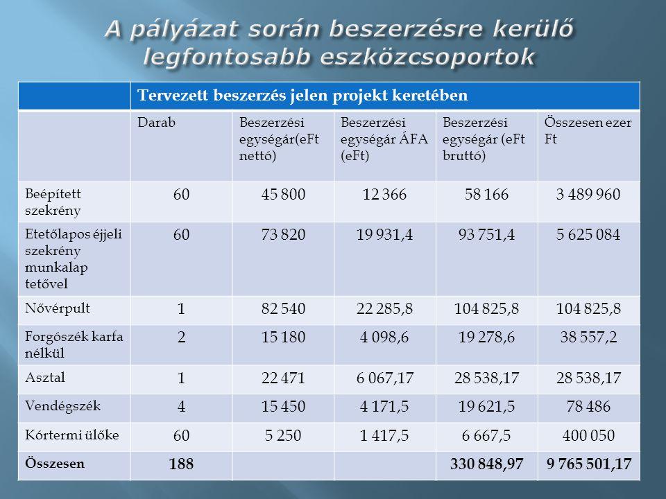 Eredmény/Mutató/Indikátor neve Mérték- egység (db, fő, %) Bázisérték Megvalósítási időszak (célérték) Fenntartási időszak (célérték) 2012.
