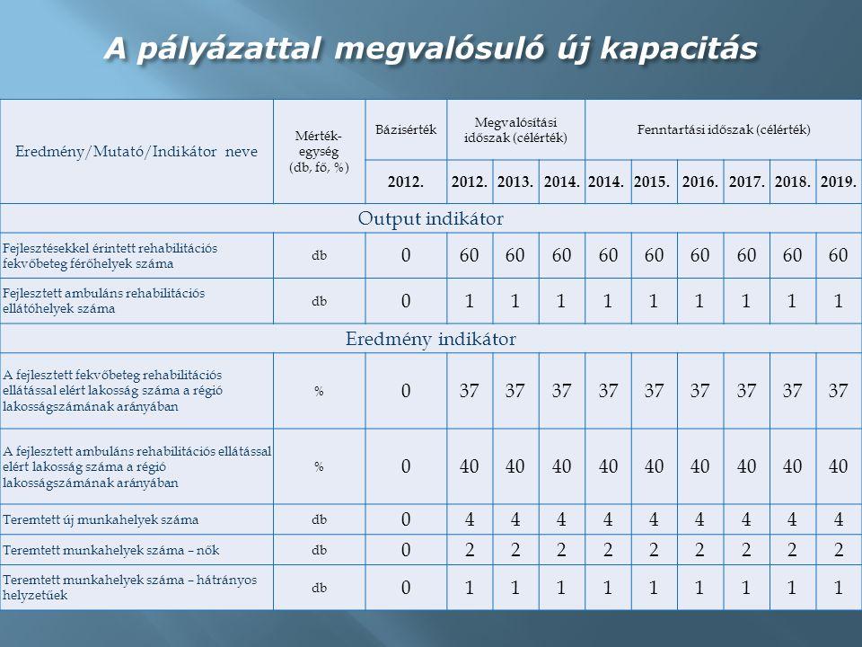 Tevékenység(Ft) Projekt előkészítés (kivéve közbeszerzés, megvalósíthatósági tanulmány és tervellenőr igénybevétel) 31 712 000 Közbeszerzés költségei 2 269 312 Megvalósíthatósági tanulmány költségei 1 500 000 Projekt menedzsment költségei 2 496 312 Építés, felújítás, bővítés 517 392 248 Eszközbeszerzés 9 765 501 Műszaki ellenőr és tervezői művezetés igénybevételének költségei 8 128 000 Mérnöki, szakértői díjak, kivéve műszaki ellenőr, tervezői művezetés, valamint tervellenőr igénybevételének költségei 1 778 000 Nyilvánosság biztosítása 2 938 564 Összesen 577 979 937 A pénzügyi támogatás teljes összege és főbb alpontjai