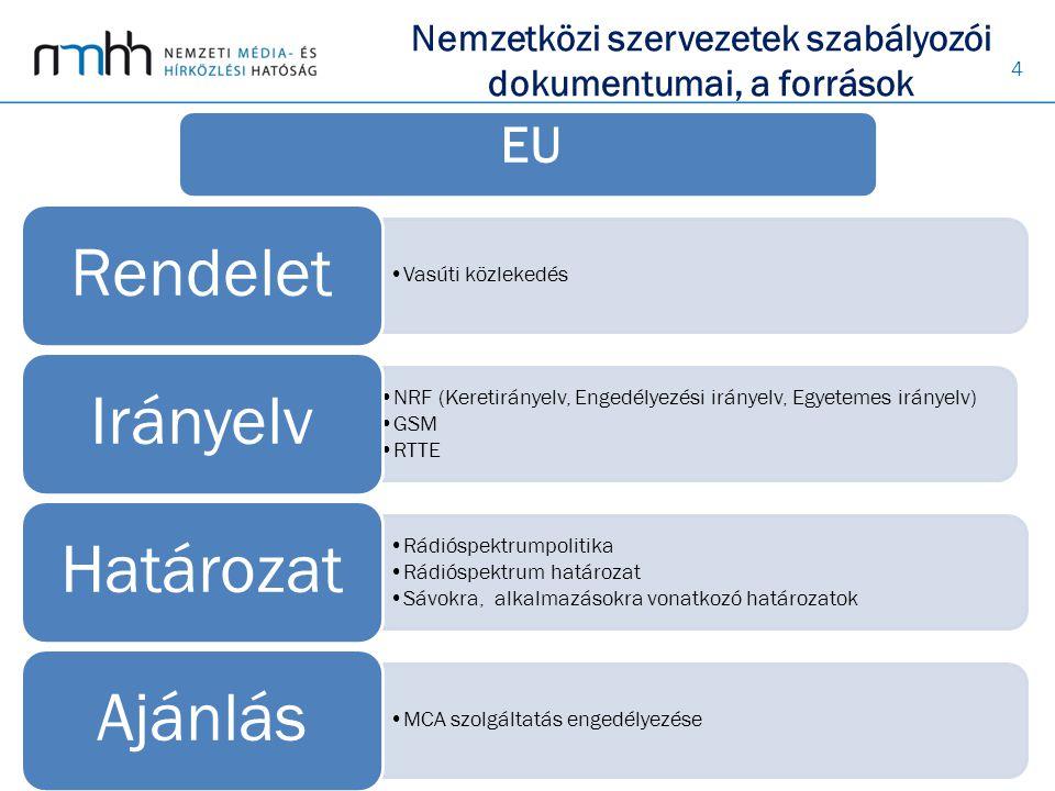 4 Vasúti közlekedés Rendelet NRF (Keretirányelv, Engedélyezési irányelv, Egyetemes irányelv) GSM RTTE Irányelv Rádióspektrumpolitika Rádióspektrum határozat Sávokra, alkalmazásokra vonatkozó határozatok Határozat MCA szolgáltatás engedélyezése Ajánlás Nemzetközi szervezetek szabályozói dokumentumai, a források EU