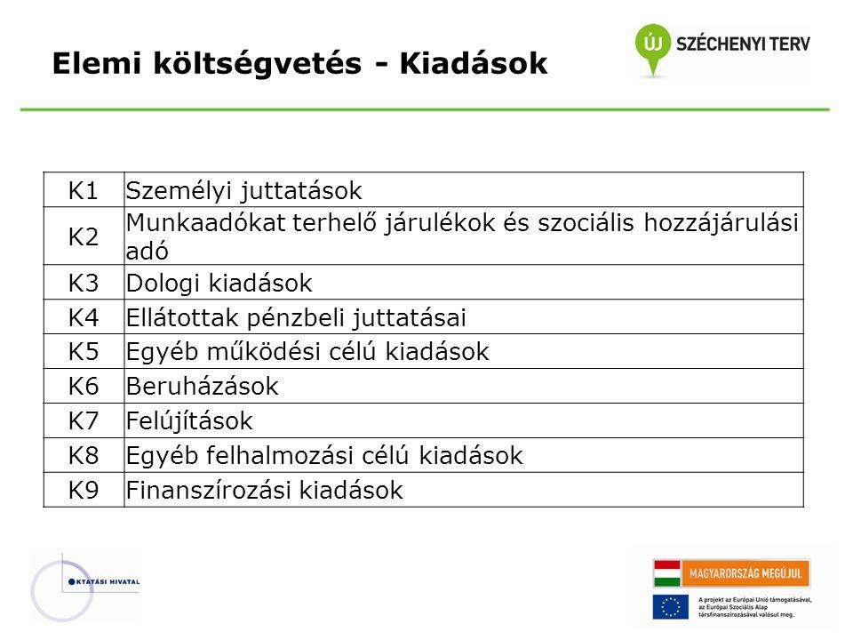 K1Személyi juttatások K2 Munkaadókat terhelő járulékok és szociális hozzájárulási adó K3Dologi kiadások K4Ellátottak pénzbeli juttatásai K5Egyéb működ