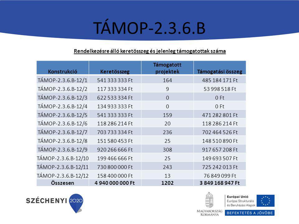 Rendelkezésre álló keretösszeg és jelenleg támogatottak száma KonstrukcióKeretösszeg Támogatott projektekTámogatási összeg TÁMOP-2.3.6.B-12/1541 333 333 Ft164485 184 171 Ft TÁMOP-2.3.6.B-12/2117 333 334 Ft953 998 518 Ft TÁMOP-2.3.6.B-12/3622 533 334 Ft00 Ft TÁMOP-2.3.6.B-12/4134 933 333 Ft00 Ft TÁMOP-2.3.6.B-12/5541 333 333 Ft159471 282 801 Ft TÁMOP-2.3.6.B-12/6118 286 214 Ft20118 286 214 Ft TÁMOP-2.3.6.B-12/7703 733 334 Ft236702 464 526 Ft TÁMOP-2.3.6.B-12/8151 580 453 Ft25148 510 890 Ft TÁMOP-2.3.6.B-12/9920 266 666 Ft308917 657 208 Ft TÁMOP-2.3.6.B-12/10199 466 666 Ft25149 693 507 Ft TÁMOP-2.3.6.B-12/11730 800 000 Ft243725 242 013 Ft TÁMOP-2.3.6.B-12/12158 400 000 Ft1376 849 099 Ft Összesen4 940 000 000 Ft12023 849 168 947 Ft