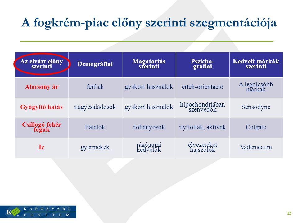 A fogkrém-piac előny szerinti szegmentációja Az elvárt előny szerinti Demográfiai Magatartás szerinti Pszicho- gráfiai Kedvelt márkák szerinti Alacson