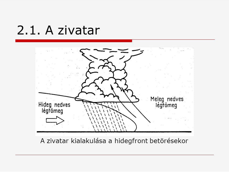 2.1. A zivatar A zivatar kialakulása a hidegfront betörésekor