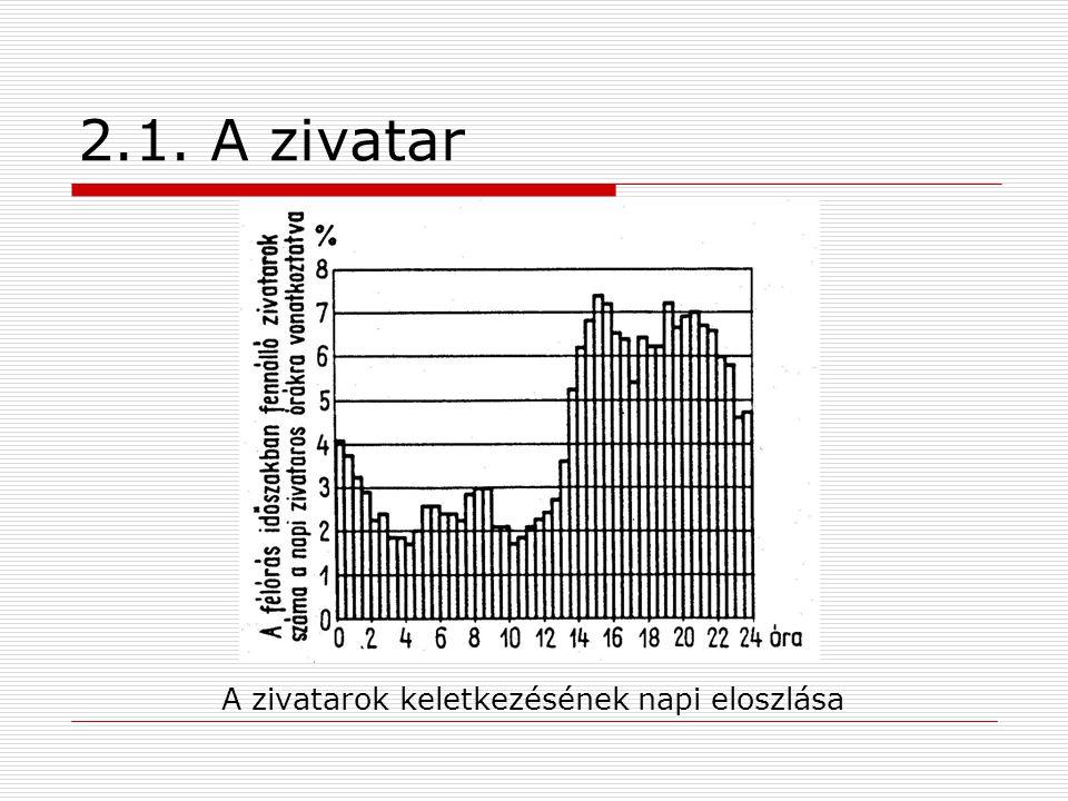 2.1. A zivatar A zivatarok keletkezésének napi eloszlása