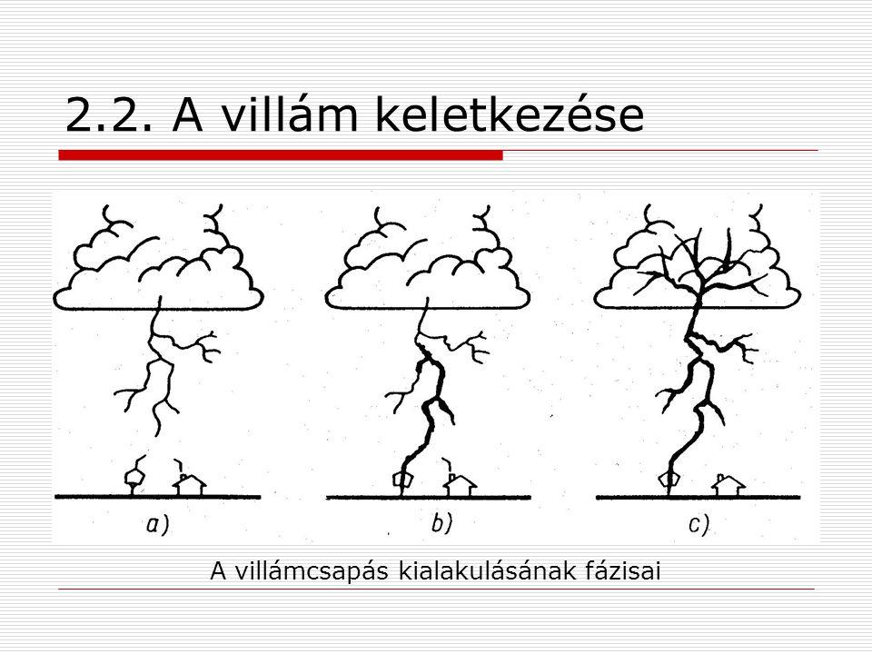 2.2. A villám keletkezése A villámcsapás kialakulásának fázisai