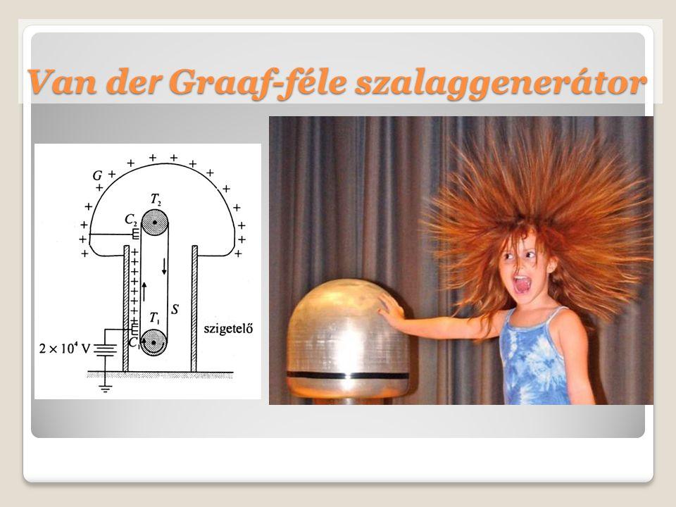 Van de r Graaf-féle szalaggenerátor