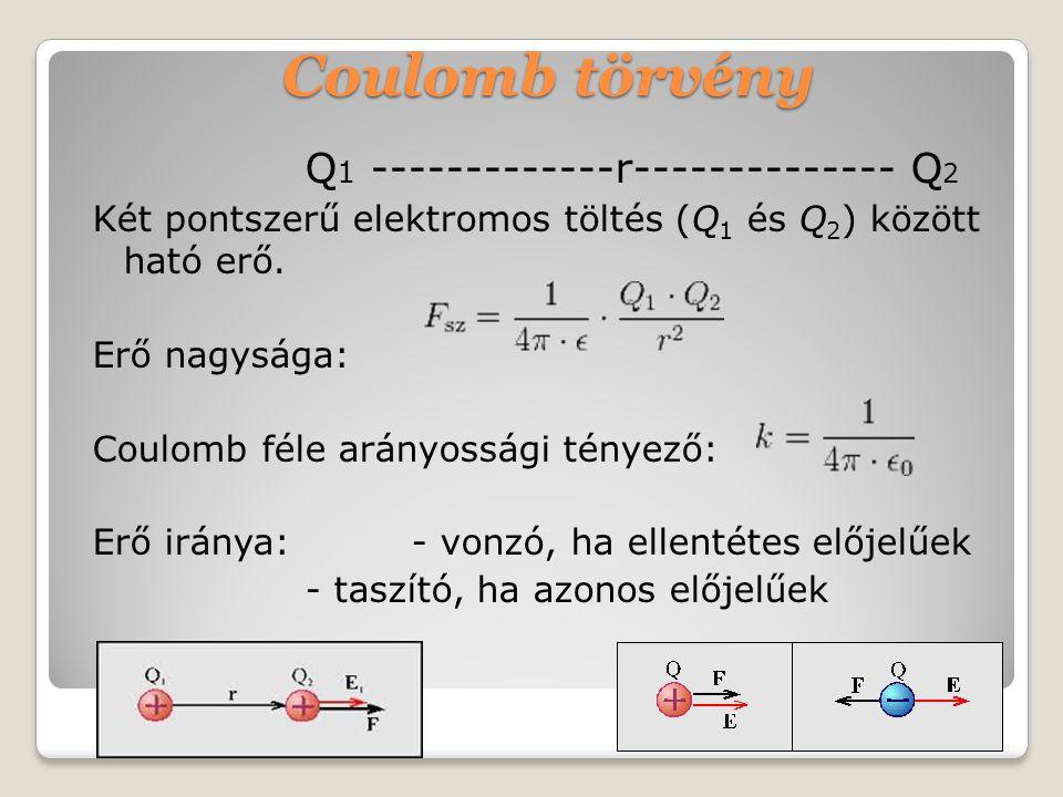 Coulomb törvény Q 1 -------------r-------------- Q 2 Két pontszerű elektromos töltés (Q 1 és Q 2 ) között ható erő.