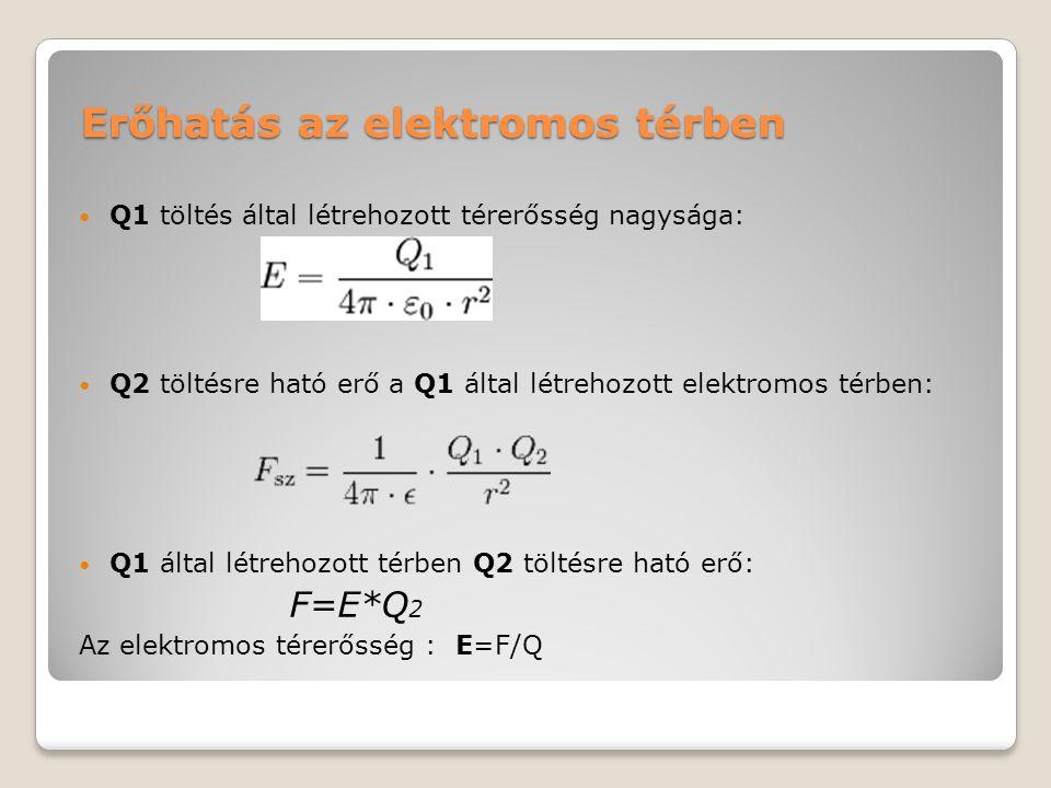 Erőhatás az elektromos térben Q1 töltés által létrehozott térerősség nagysága: Q2 töltésre ható erő a Q1 által létrehozott elektromos térben: Q1 által létrehozott térben Q2 töltésre ható erő: F=E*Q 2 Az elektromos térerősség : E=F/Q