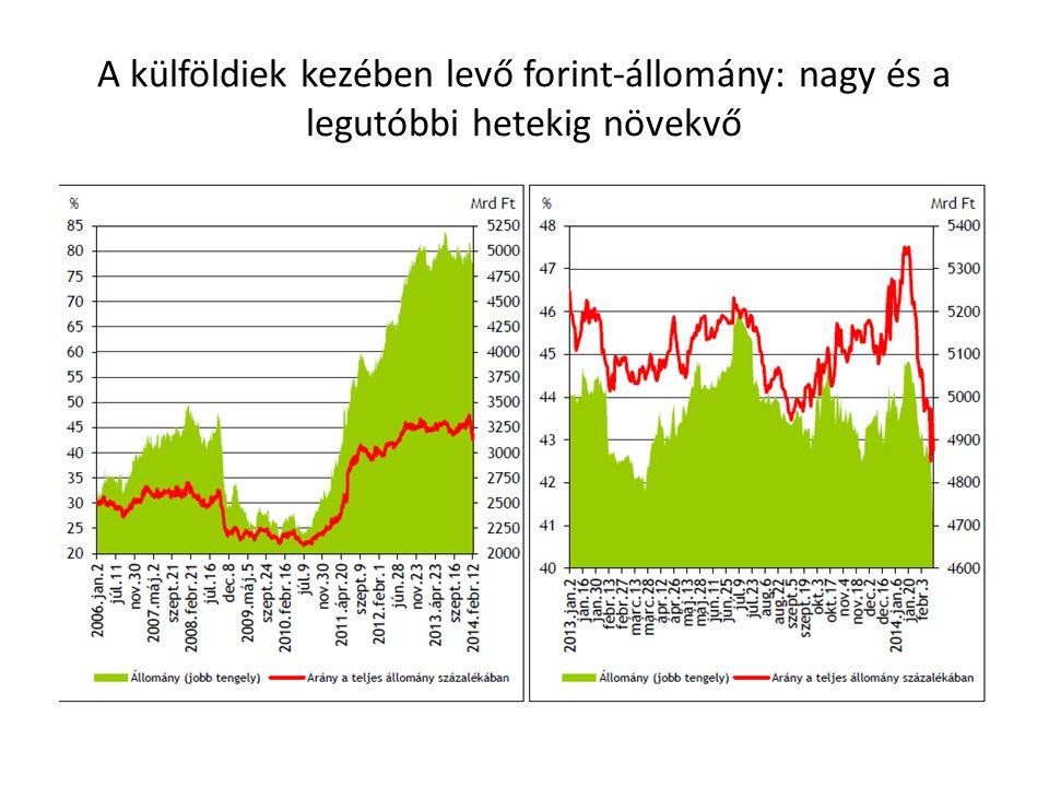 A külföldiek kezében levő forint-állomány: nagy és a legutóbbi hetekig növekvő
