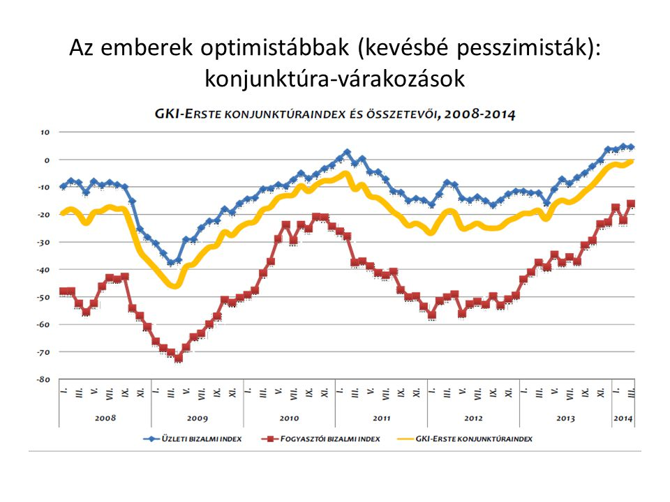 Az emberek optimistábbak (kevésbé pesszimisták): konjunktúra-várakozások