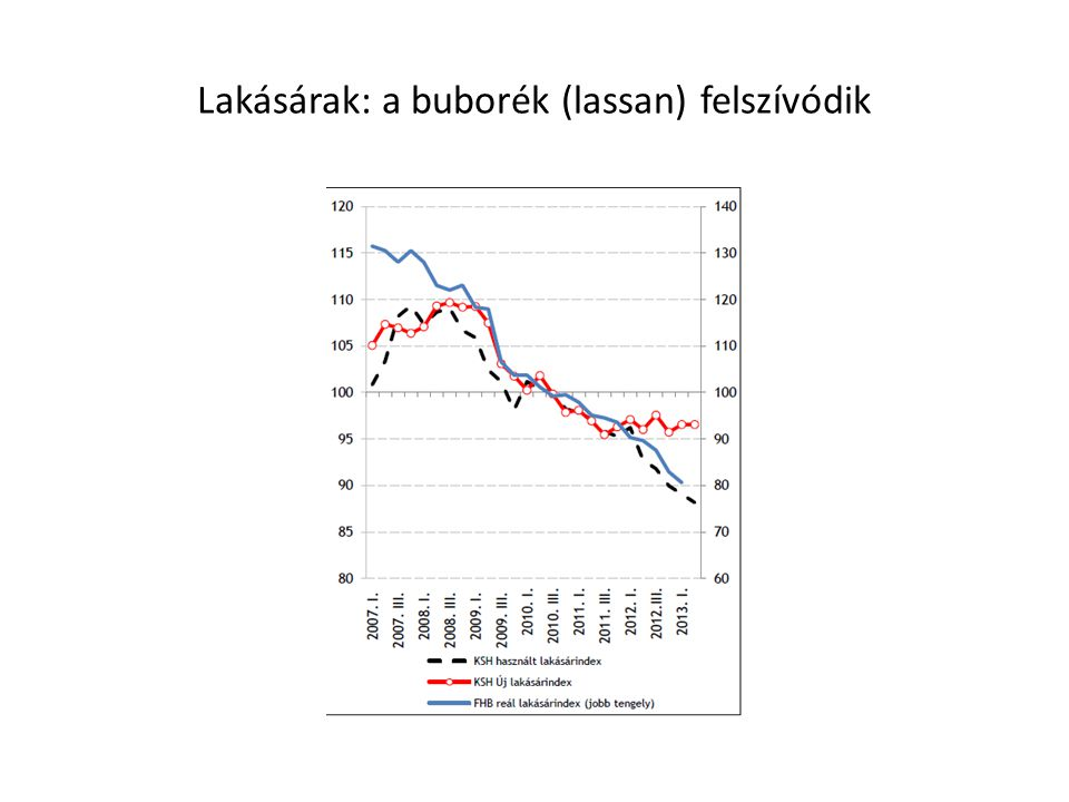 Lakásárak: a buborék (lassan) felszívódik