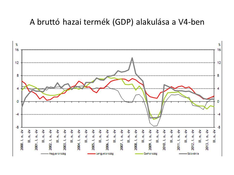 A bruttó hazai termék (GDP) alakulása a V4-ben