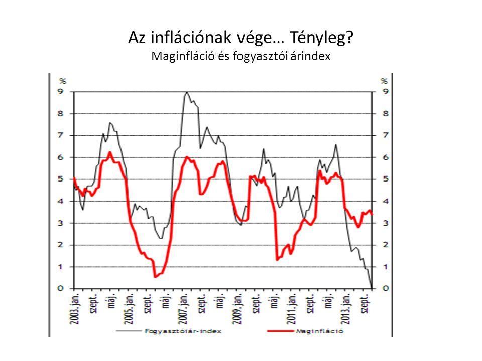 Az inflációnak vége… Tényleg Maginfláció és fogyasztói árindex