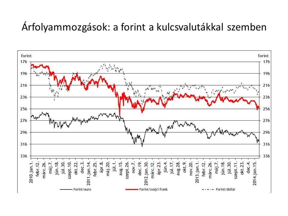 Árfolyammozgások: a forint a kulcsvalutákkal szemben