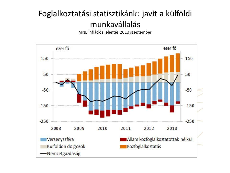Foglalkoztatási statisztikánk: javít a külföldi munkavállalás MNB inflációs jelentés 2013 szeptember