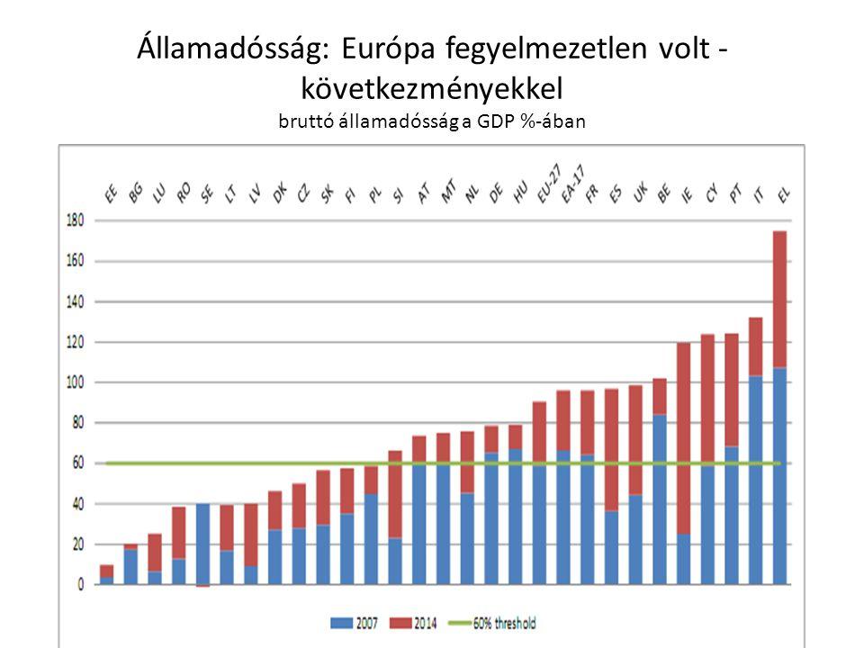 Államadósság: Európa fegyelmezetlen volt - következményekkel bruttó államadósság a GDP %-ában