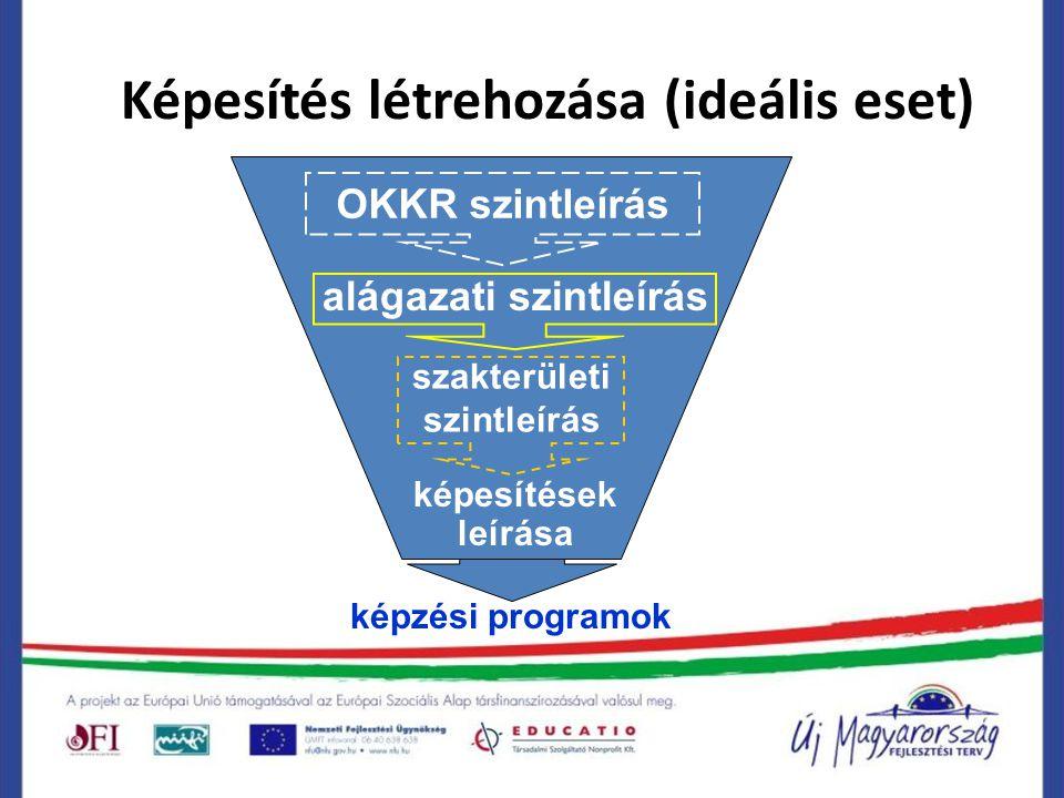 Képesítés létrehozása (ideális eset) OKKR szintleírás alágazati szintleírás szakterületi szintleírás képesítések leírása képzési programok