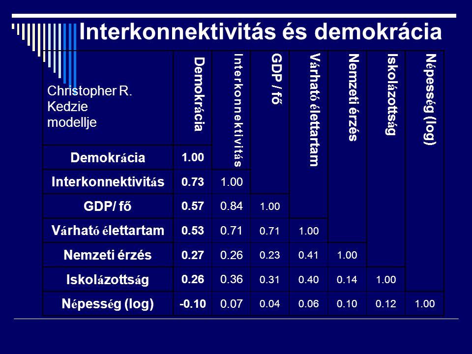 Interkonnektivitás és demokrácia Christopher R. Kedzie modellje Demokr á cia Interkonnektivit á s GDP / főV á rhat ó é lettartam Nemzeti érzésIskol á