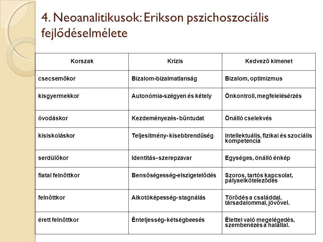 4. Neoanalitikusok: Erikson pszichoszociális fejlődéselmélete KorszakKrízisKedvező kimenet csecsemőkorBizalom-bizalmatlanságBizalom, optimizmus kisgye