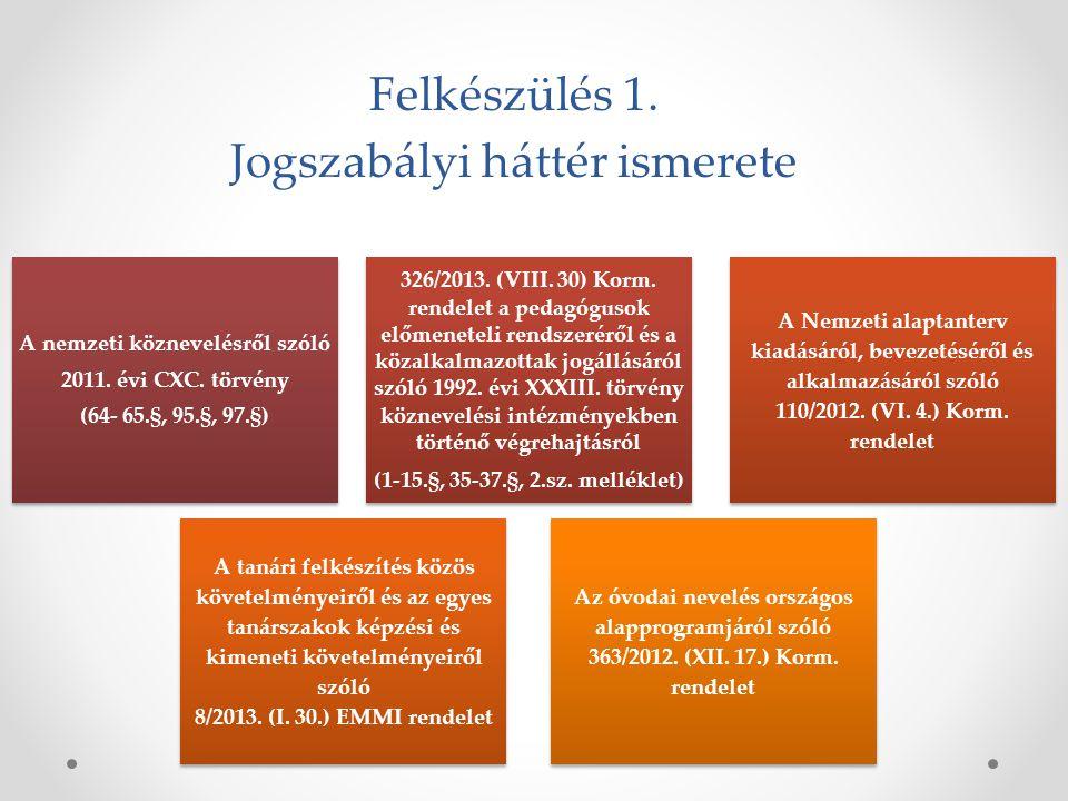 Felkészülés 1.Jogszabályi háttér ismerete A nemzeti köznevelésről szóló 2011.