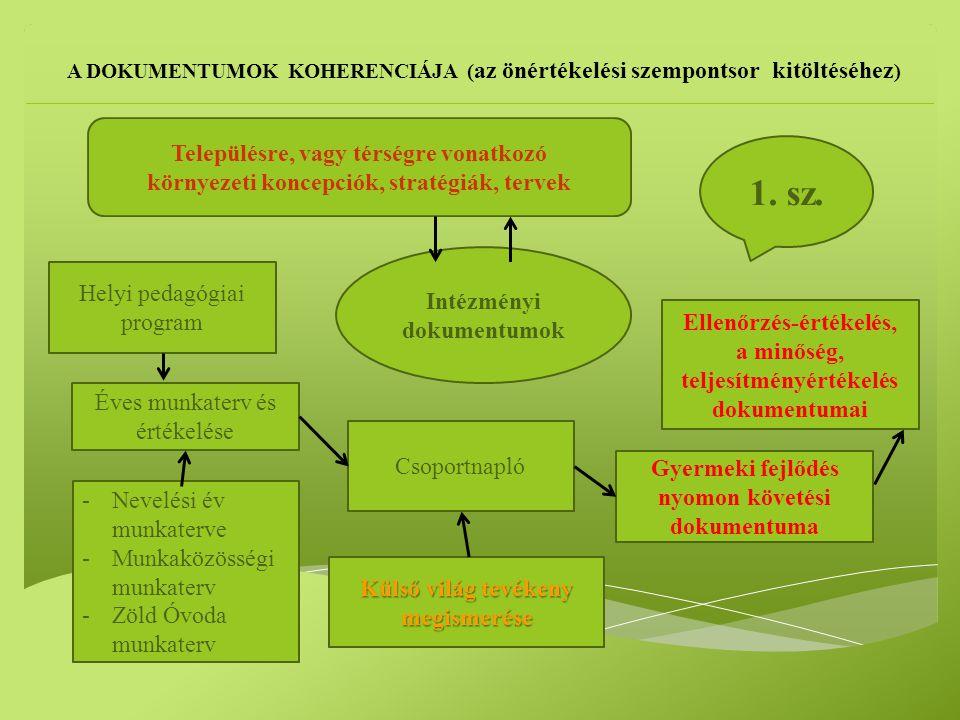 Intézményi dokumentumok Helyi pedagógiai program Éves munkaterv és értékelése Gyermeki fejlődés nyomon követési dokumentuma Csoportnapló Ellenőrzés-értékelés, a minőség, teljesítményértékelés dokumentumai -Nevelési év munkaterve -Munkaközösségi munkaterv -Zöld Óvoda munkaterv Településre, vagy térségre vonatkozó környezeti koncepciók, stratégiák, tervek A DOKUMENTUMOK KOHERENCIÁJA ( az önértékelési szempontsor kitöltéséhez ) Külső világ tevékeny megismerése 1.