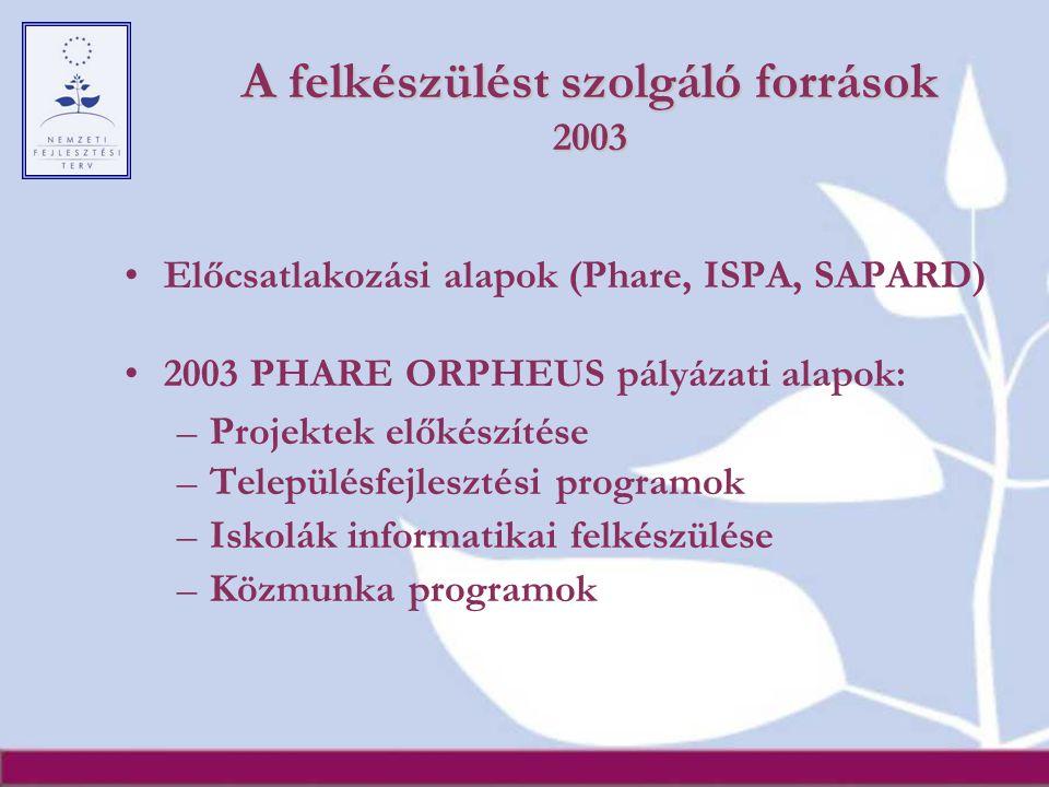 A felkészülést szolgáló források 2003 Előcsatlakozási alapok (Phare, ISPA, SAPARD) 2003 PHARE ORPHEUS pályázati alapok: –Projektek előkészítése –Telep