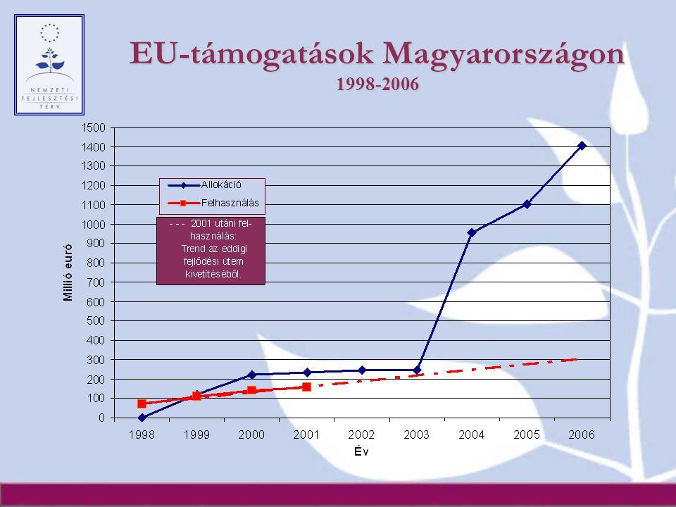 EU-támogatások Magyarországon 1998-2006