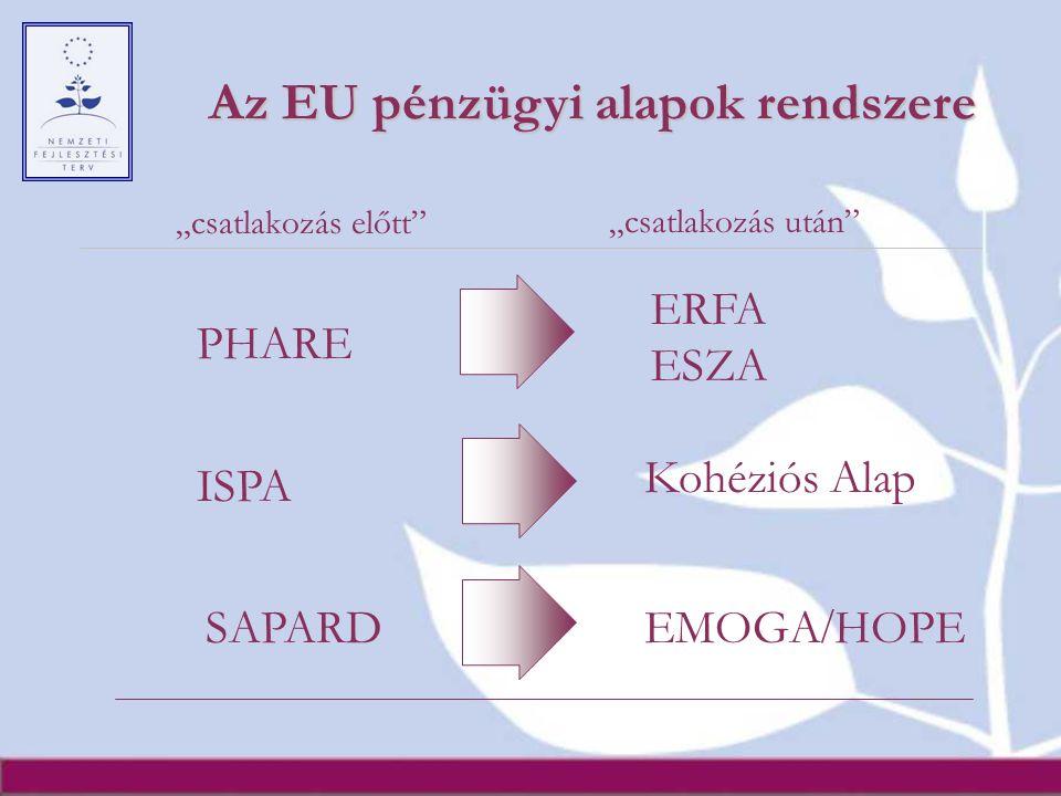 """PHARE ISPA SAPARD ERFA ESZA Kohéziós Alap EMOGA / HOPE Az EU pénzügyi alapok rendszere """"csatlakozás előtt""""""""csatlakozás után"""""""