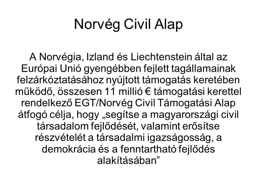 """Norvég Civil Alap A Norvégia, Izland és Liechtenstein által az Európai Unió gyengébben fejlett tagállamainak felzárkóztatásához nyújtott támogatás keretében működő, összesen 11 millió € támogatási kerettel rendelkező EGT/Norvég Civil Támogatási Alap átfogó célja, hogy """"segítse a magyarországi civil társadalom fejlődését, valamint erősítse részvételét a társadalmi igazságosság, a demokrácia és a fenntartható fejlődés alakításában"""