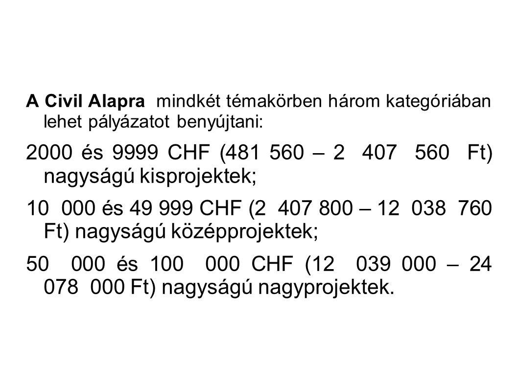 A Civil Alapra mindkét témakörben három kategóriában lehet pályázatot benyújtani: 2000 és 9999 CHF (481 560 – 2 407 560 Ft) nagyságú kisprojektek; 10 000 és 49 999 CHF (2 407 800 – 12 038 760 Ft) nagyságú középprojektek; 50 000 és 100 000 CHF (12 039 000 – 24 078 000 Ft) nagyságú nagyprojektek.