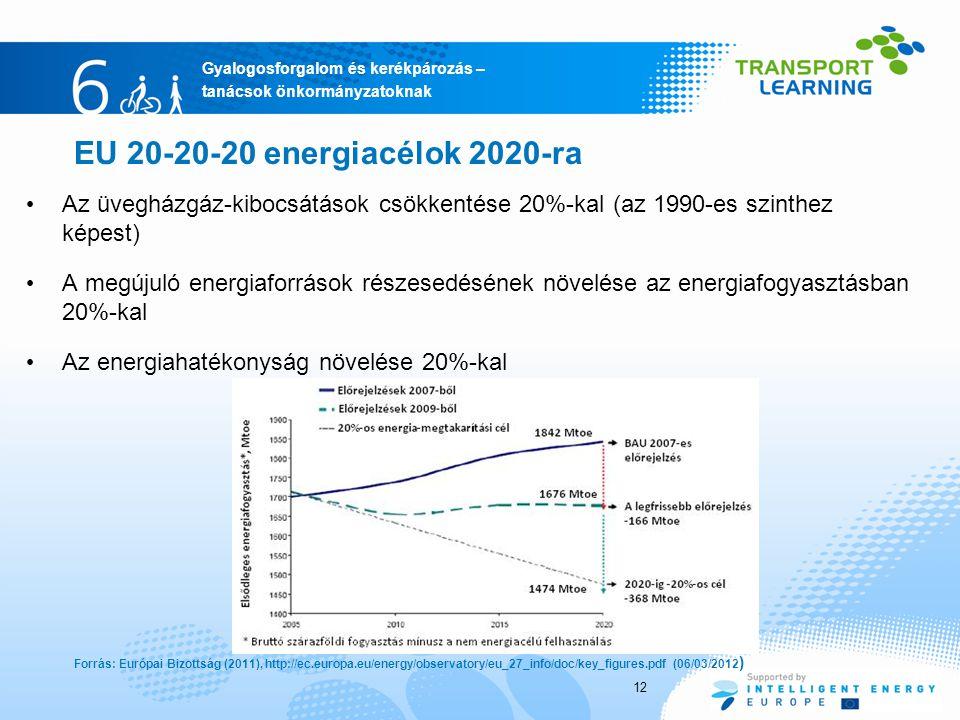 Gyalogosforgalom és kerékpározás – tanácsok önkormányzatoknak 12 Az üvegházgáz-kibocsátások csökkentése 20%-kal (az 1990-es szinthez képest) A megújuló energiaforrások részesedésének növelése az energiafogyasztásban 20%-kal Az energiahatékonyság növelése 20%-kal EU 20-20-20 energiacélok 2020-ra Forrás: Európai Bizottság (2011), http://ec.europa.eu/energy/observatory/eu_27_info/doc/key_figures.pdf (06/03/2012 )