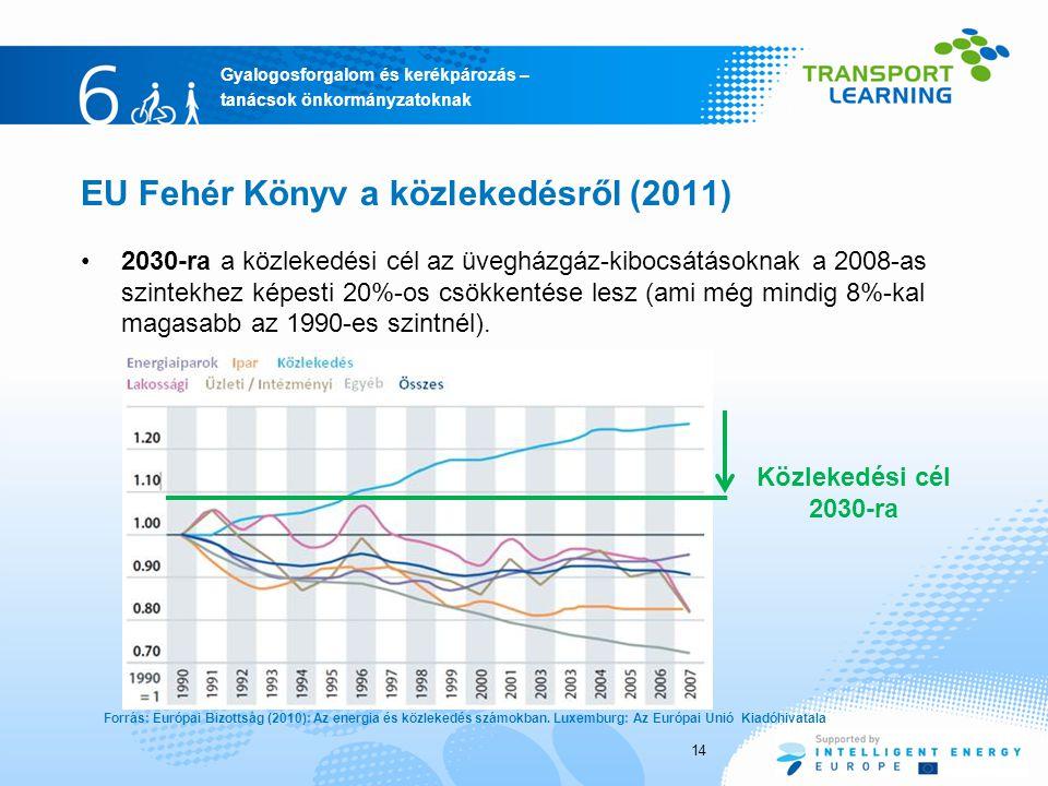 Gyalogosforgalom és kerékpározás – tanácsok önkormányzatoknak EU Fehér Könyv a közlekedésről (2011) 2030-ra a közlekedési cél az üvegházgáz-kibocsátásoknak a 2008-as szintekhez képesti 20%-os csökkentése lesz (ami még mindig 8%-kal magasabb az 1990-es szintnél).