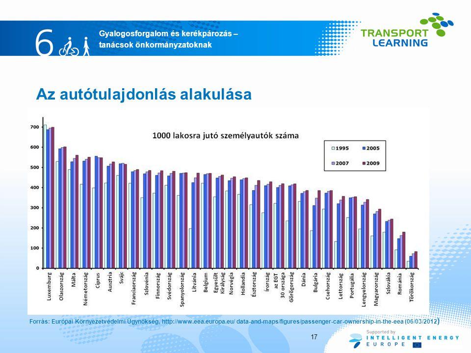 Gyalogosforgalom és kerékpározás – tanácsok önkormányzatoknak 17 Az autótulajdonlás alakulása Forrás: Európai Környezetvédelmi Ügynökség, http://www.e