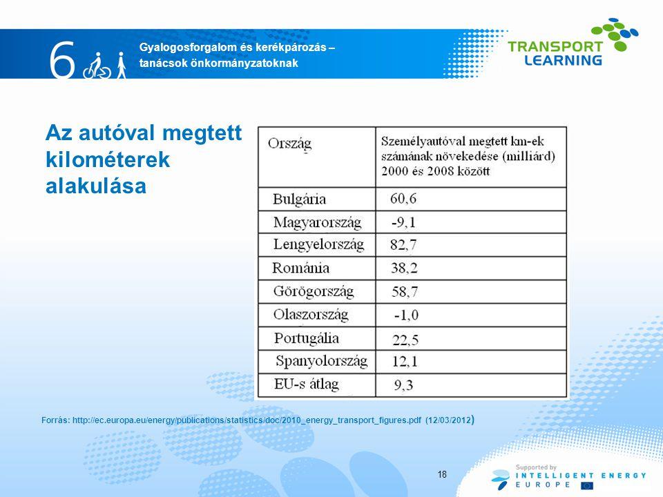 Gyalogosforgalom és kerékpározás – tanácsok önkormányzatoknak Az autóval megtett kilométerek alakulása Forrás: http://ec.europa.eu/energy/publications/statistics/doc/2010_energy_transport_figures.pdf (12/03/2012 ) 18