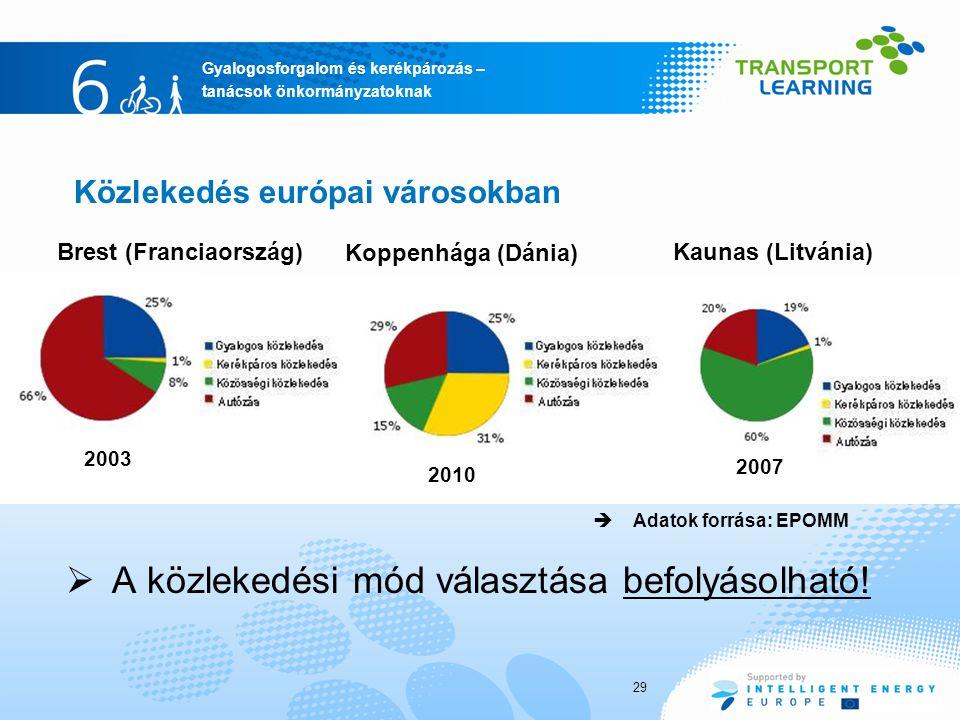 Gyalogosforgalom és kerékpározás – tanácsok önkormányzatoknak Közlekedés európai városokban  A közlekedési mód választása befolyásolható! Brest (Fran