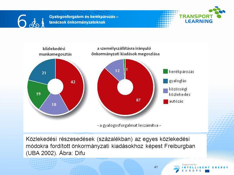 Gyalogosforgalom és kerékpározás – tanácsok önkormányzatoknak 41 Közlekedési részesedések (százalékban) az egyes közlekedési módokra fordított önkormá