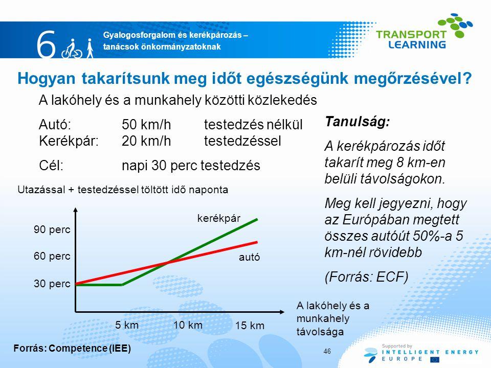Gyalogosforgalom és kerékpározás – tanácsok önkormányzatoknak Hogyan takarítsunk meg időt egészségünk megőrzésével? A lakóhely és a munkahely távolság