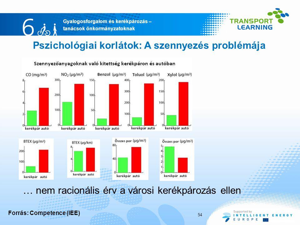 Gyalogosforgalom és kerékpározás – tanácsok önkormányzatoknak Pszichológiai korlátok: A szennyezés problémája … nem racionális érv a városi kerékpározás ellen Forrás: Competence (IEE) 54