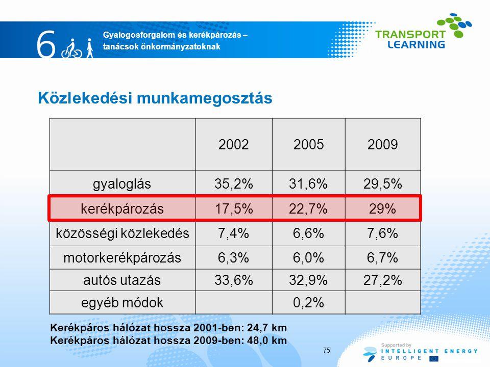 Gyalogosforgalom és kerékpározás – tanácsok önkormányzatoknak Közlekedési munkamegosztás 200220052009 gyaloglás35,2%31,6%29,5% kerékpározás17,5%22,7%29% közösségi közlekedés7,4%6,6%7,6% motorkerékpározás6,3%6,0%6,7% autós utazás33,6%32,9%27,2% egyéb módok0,2% Kerékpáros hálózat hossza 2001-ben: 24,7 km Kerékpáros hálózat hossza 2009-ben: 48,0 km 75