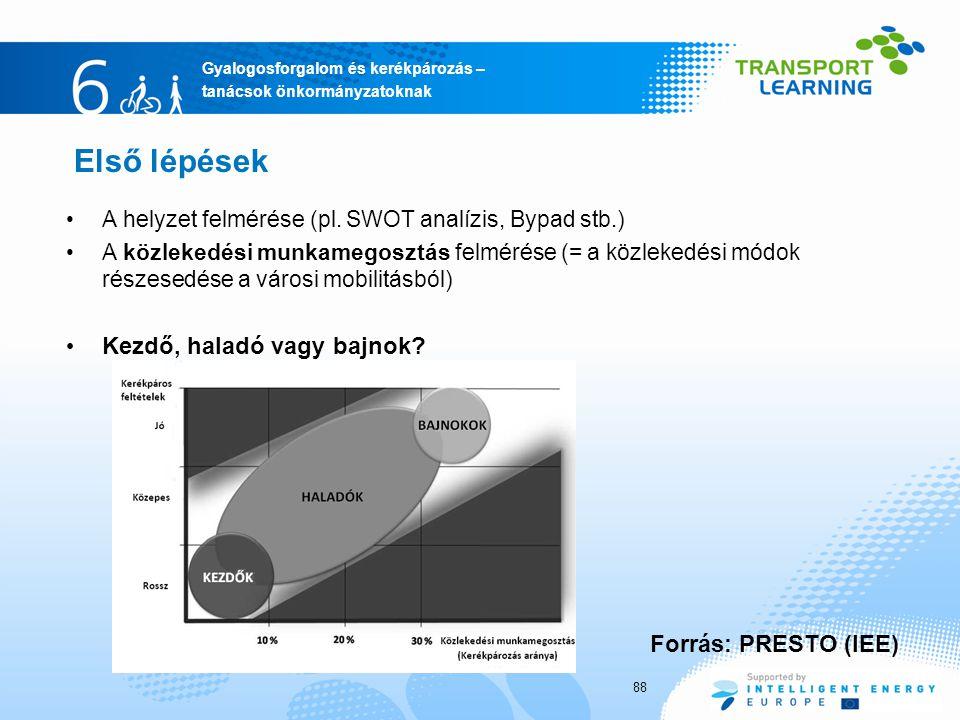Gyalogosforgalom és kerékpározás – tanácsok önkormányzatoknak Első lépések A helyzet felmérése (pl. SWOT analízis, Bypad stb.) A közlekedési munkamego