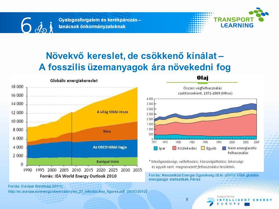 Gyalogosforgalom és kerékpározás – tanácsok önkormányzatoknak 9 Növekvő kereslet, de csökkenő kínálat – A fosszilis üzemanyagok ára növekedni fog Forrás: Nemzetközi Energia Ügynökség (IEA) (2011): Főbb globális energiaügyi statisztikák, Párizs Forrás: Európai Bizottság (2011), http://ec.europa.eu/energy/observatory/eu_27_info/doc/key_figures.pdf (06/03/2012 )