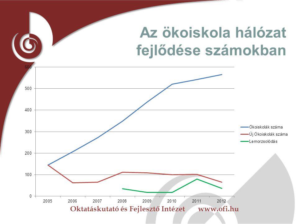 Oktatáskutató és Fejlesztő Intézet www.ofi.hu Az ökoiskola hálózat fejlődése számokban  2000 pilótaprojekt 40 iskolával  2005 144 iskola nyeri el hi