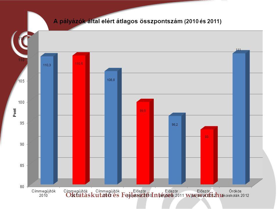 Oktatáskutató és Fejlesztő Intézet www.ofi.hu Az ökoiskola hálózat fejlődése számokban
