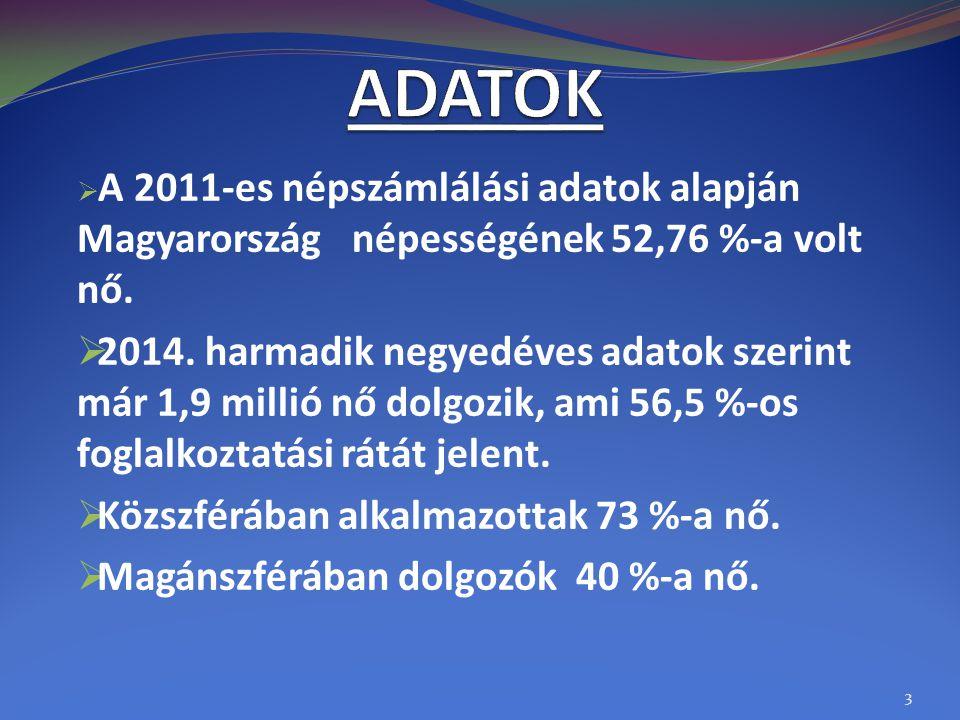  A 2011-es népszámlálási adatok alapján Magyarország népességének 52,76 %-a volt nő.  2014. harmadik negyedéves adatok szerint már 1,9 millió nő dol