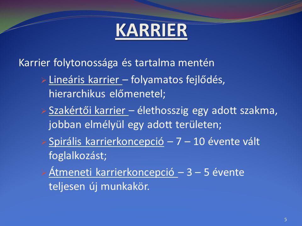 KARRIER Karrier folytonossága és tartalma mentén  Lineáris karrier – folyamatos fejlődés, hierarchikus előmenetel;  Szakértői karrier – élethosszig