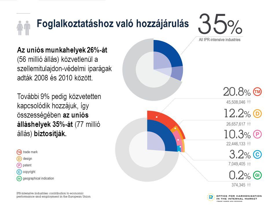 Foglalkoztatáshoz való hozzájárulás Az uniós munkahelyek 26%-át (56 millió állás) közvetlenül a szellemitulajdon-védelmi iparágak adták 2008 és 2010 között.