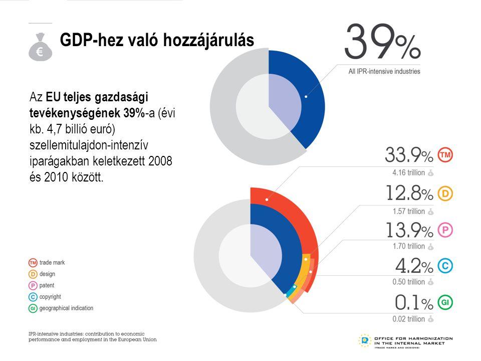 GDP-hez való hozzájárulás Az EU teljes gazdasági tevékenységének 39% -a (évi kb.