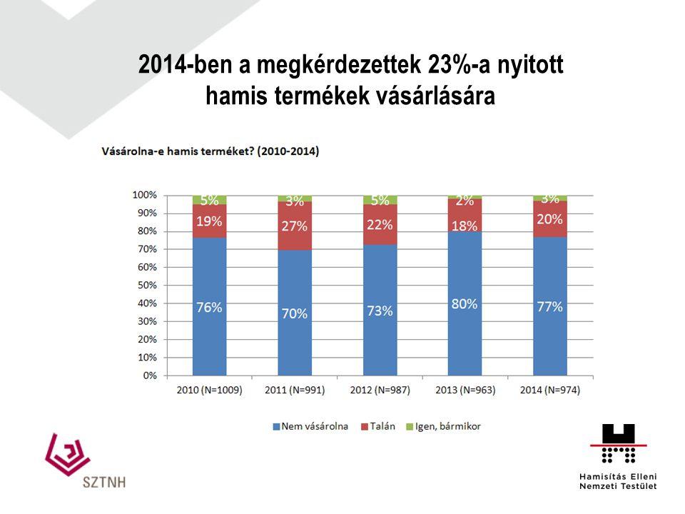 2014-ben a megkérdezettek 23%-a nyitott hamis termékek vásárlására