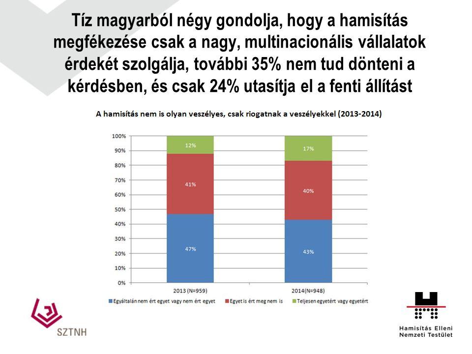Tíz magyarból négy gondolja, hogy a hamisítás megfékezése csak a nagy, multinacionális vállalatok érdekét szolgálja, további 35% nem tud dönteni a kér